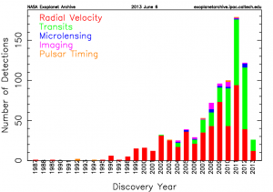 Exoplanet discovery count per year and sorted by detection method, from earlier this year by the NASA Exoplanet Archive