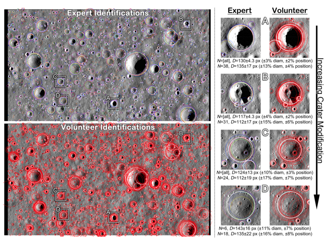 Left two panels are the full NAC areas analyzed in this study with markings overlaid. Top image shows expert markings, bottom shows volunteer data. Color circles are the individual markerings and the white, thicker circles are results from a clustering algorithm. On the right side, four example craters are shown in detail with expert markings (left) and volunteer data (right); the craters are in order of increasing modification / degradation. Captioned below each pair is the number (N) of persons who marked that crater and the mean diameter (D) with standard deviation. Values in parentheses are relative standard deviations.
