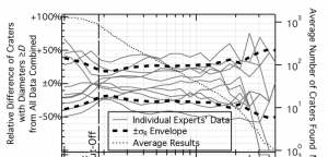 """Fig 3 from Robbins et al. The solid lines represent one expert using one method. The standard deviation, or """"error bars"""" are determined by the thick, dashed lines."""