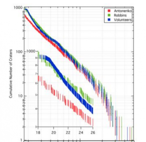 Figure 6 from Robbins et al, comparing the volunteers (blue), Stuart (green) and Irene (red). Crater size is on the x axis and crater counts on the y-axis. Click for larger view!