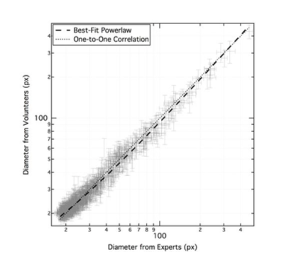 Figure 9 from Robbins et al. The x-axis is the diameter of each crater derived from expert measurements, and the vertical from volunteer measurements. A one-to-one correlation is shown in the faint dotted line, and the derived fit to the correlation the heavy dashed line.