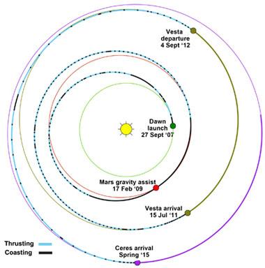 Dawn Mission Trajectory. Credit: NASA