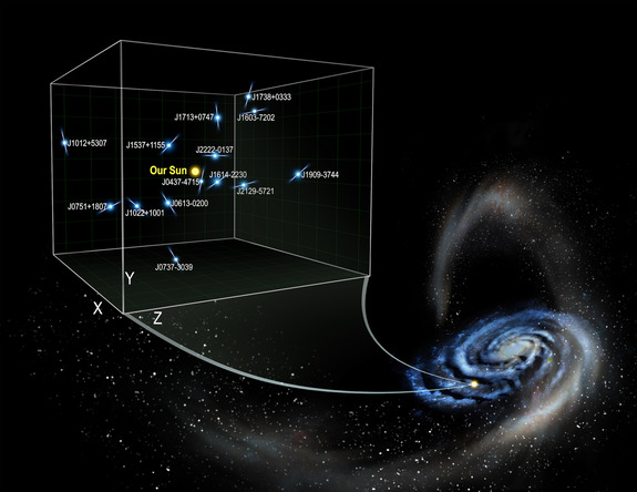 Pulsar Acceleration Used to Calculate Milky Way's Dark Matter Density