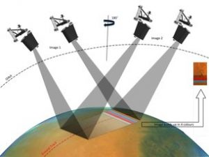 How TGO's camera takes stereo images. Credit: ESA