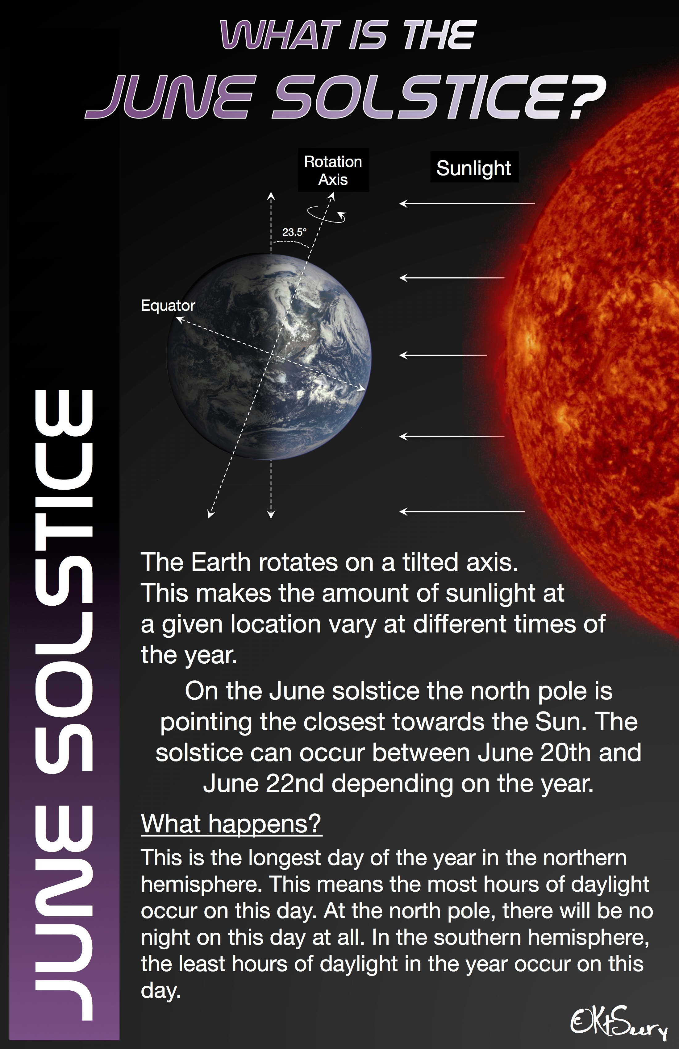The Summer Solstice is here!
